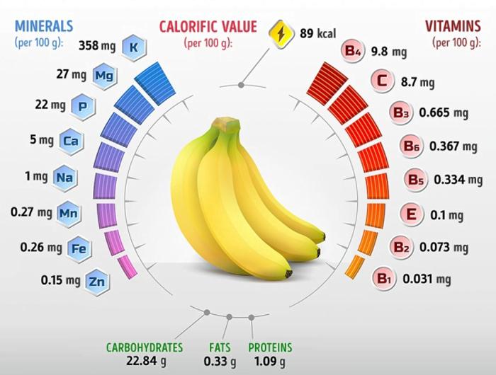 muz-kalori