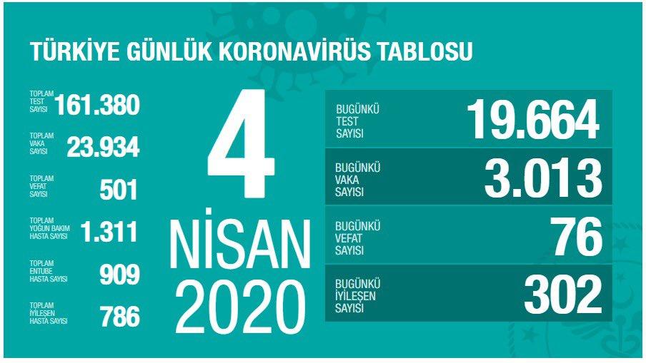 Vaka Sayısı Türkiye'de 23.934'e Ulaştı ve Toplam Vefat Sayısı 501 Oldu