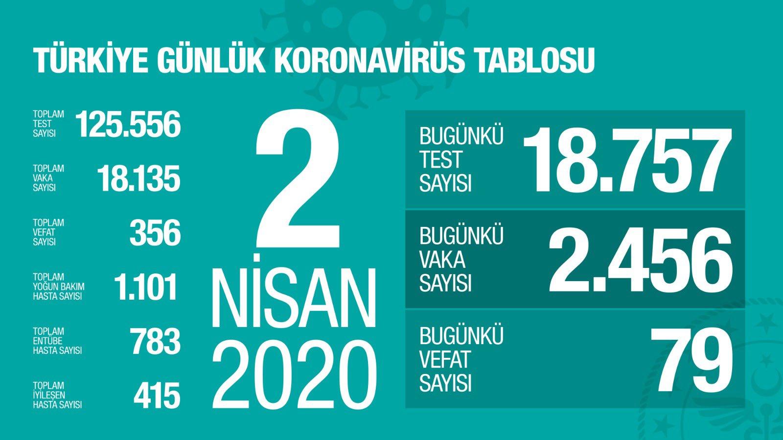 Vaka Sayısı Türkiye'de 18.135'a Ulaştı ve Toplam Vefat Sayısı 356 Oldu