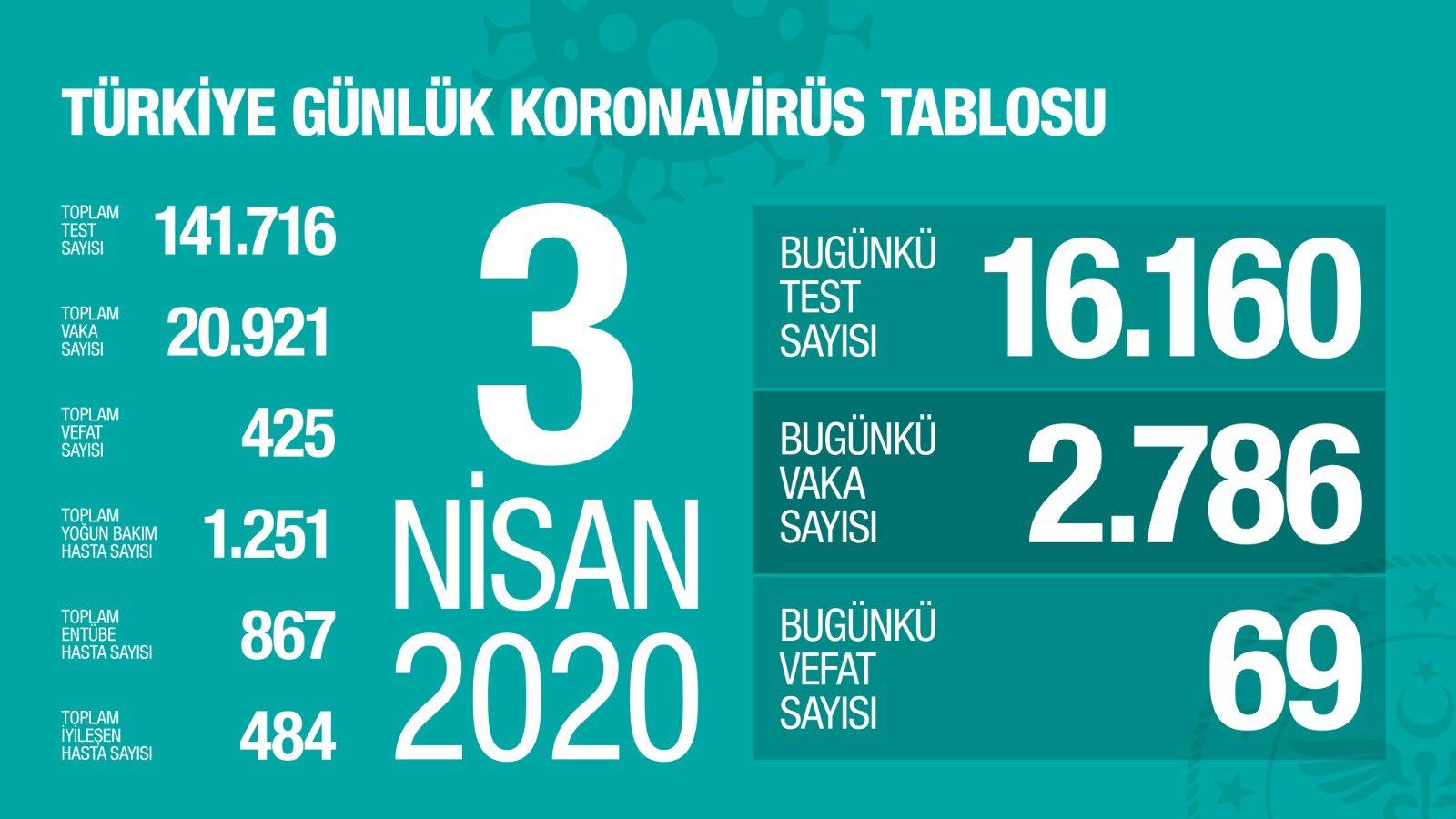 Vaka Sayısı Türkiye'de 20.921'e Ulaştı ve Toplam Vefat Sayısı 425 Oldu