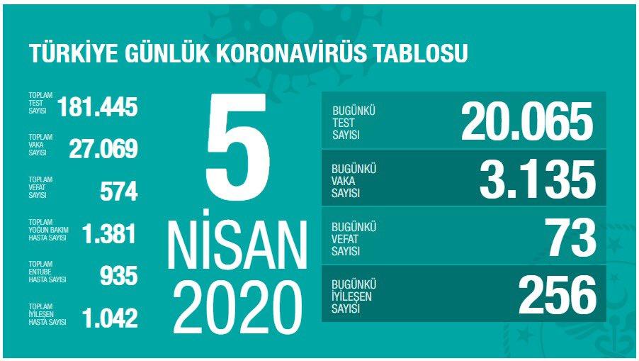 Vaka Sayısı Türkiye'de 27.069'e Ulaştı ve Toplam Vefat Sayısı 574 Oldu