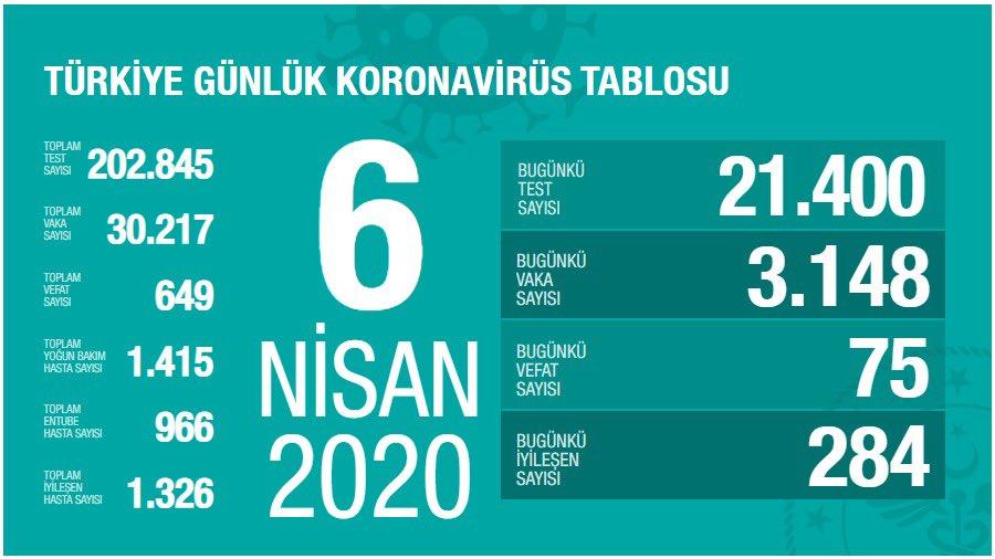 Vaka Sayısı Türkiye'de 30.217'e Ulaştı ve Toplam Vefat Sayısı 649 Oldu