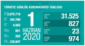 Vaka Sayısı Türkiye'de 164.769'a Ulaştı ve Toplam Vefat Sayısı 4.563 Oldu