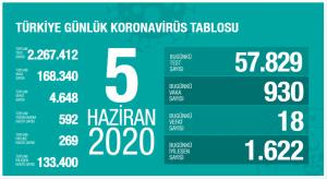 Vaka Sayısı Türkiye'de 168.340'a Ulaştı ve Toplam Vefat Sayısı 4.648 Oldu