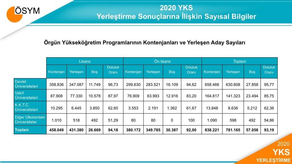 2020-YKS kontenjanları ve yerleşen aday sayıları