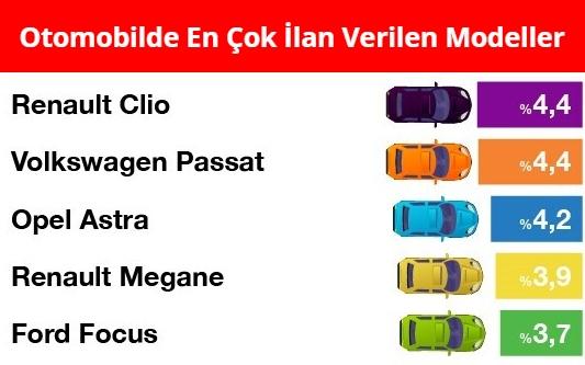 Otomobilde En Cok Ilan Verilen Modeller